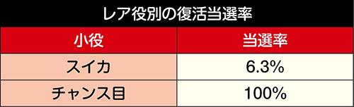 レア役別・復活当選率