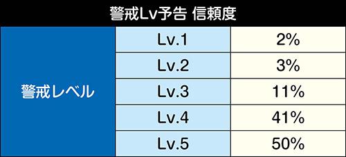 警戒Lv予告