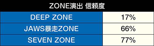 ZONE演出
