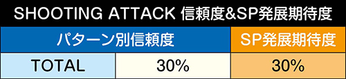SHOOTING ATTACK予告信頼度