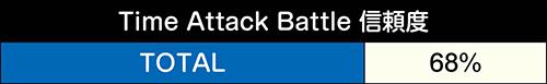 Time Attack Battle信頼度