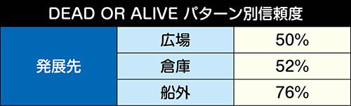 DEAD or ALIVE信頼度