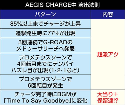 AEGIS CHARGE中の演出法則
