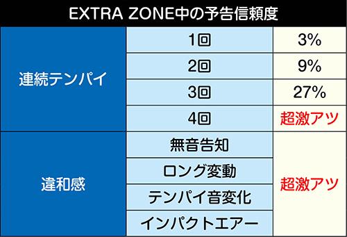 EXTRA ZONE中の演出信頼度