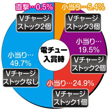 P戦国恋姫Vチャージver._電チュー内訳
