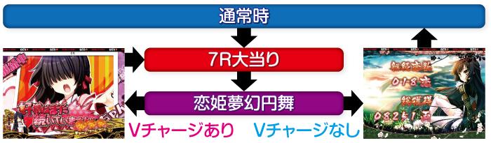 P戦国恋姫Vチャージver._ゲームフロー