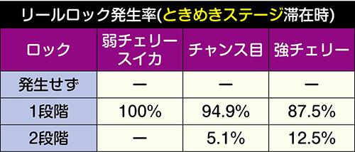 リールロック発生率(ときめきステージ)
