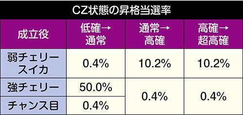 CZ状態の昇格率