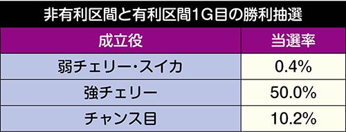 非有利区間と有利区間1G目の勝利抽選