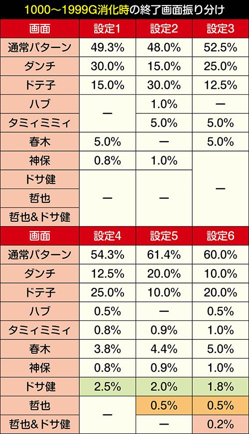 消化ゲーム数別の終了画面振り分け②
