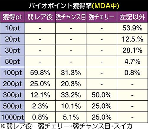 バイオポイント獲得率 (MDA中)