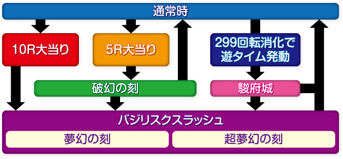 Pバジリスク~甲賀忍法帖~2 朧の章_ゲームフロー