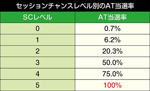 セッションチャンスレベル別のAT当選率