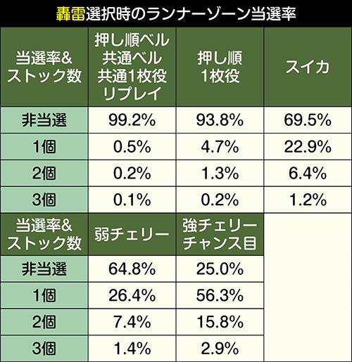 ランナーゾーン獲得抽選振り分け_轟雷