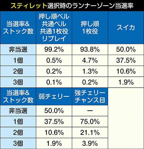 ランナーゾーン獲得抽選振り分け_スティレット