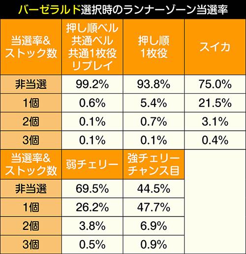 ランナーゾーン獲得抽選振り分け_バーゼラルド