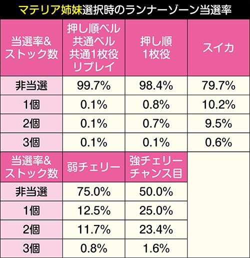 ランナーゾーン獲得抽選振り分け_マテリア姉妹