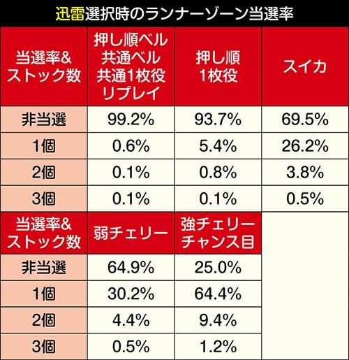 ランナーゾーン獲得抽選振り分け_迅雷