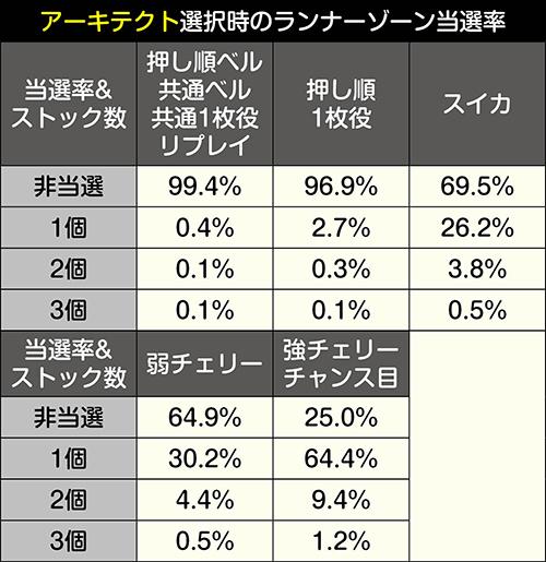 ランナーゾーン獲得抽選振り分け_アーキテクト