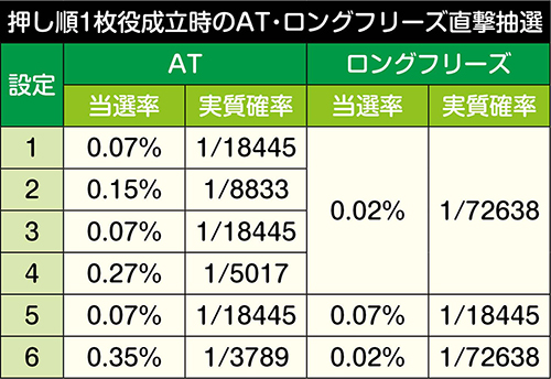 AT直撃・ロングフリーズ抽選値
