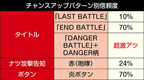 LAST BATTLEチャンスアップ別信頼度