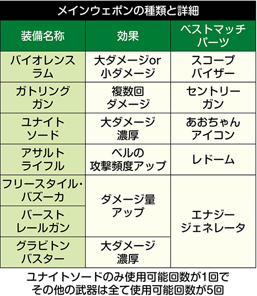 メインウェポンの種類と詳細
