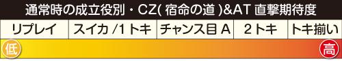 CZ「宿命の道」・AT直撃期待度
