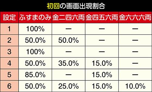 有利区間移行時の画面出現割合(初回)