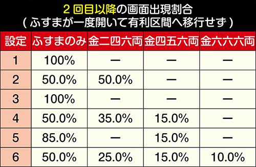 有利区間移行時の画面出現割合(2回目)