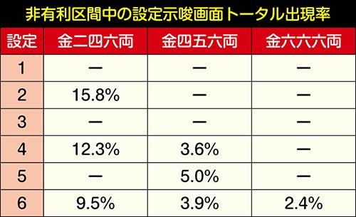 有利区間移行時の画面出現割合(TOTAL)