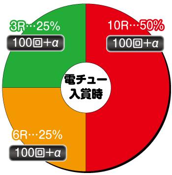 競女_199_電チュー内訳
