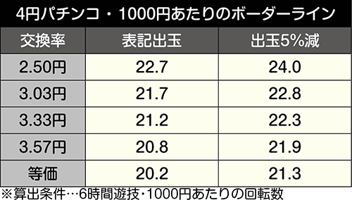 P安心ぱちんこキレパンダinリゾート_甘デジボーダー