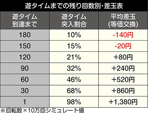 P安心ぱちんこキレパンダinリゾート_甘デジ天井期待値