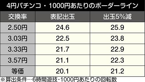 P安心ぱちんこキレパンダinリゾート_ボーダー