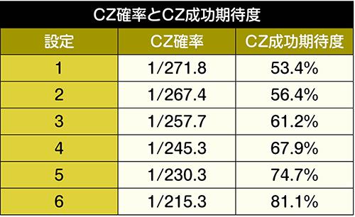 CZ突入率と成功率