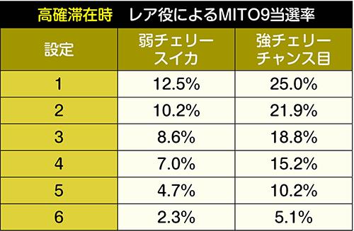 レア役によるMITO9抽選_高確