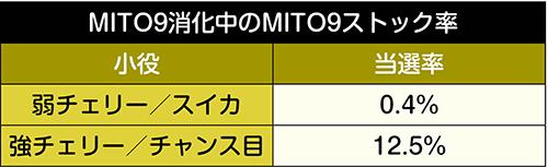MITO9ストック率