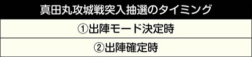 真田丸攻城戦の突入抽選のタイミング