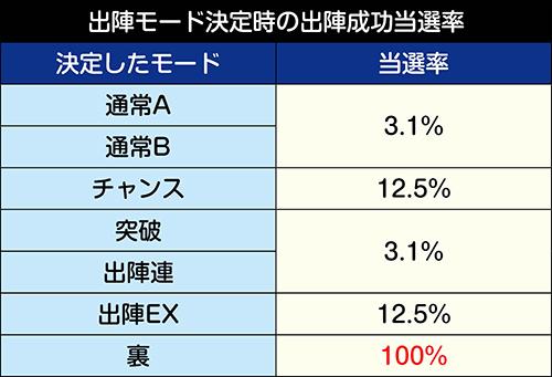 出陣モード決定時の真田丸攻城戦当選率