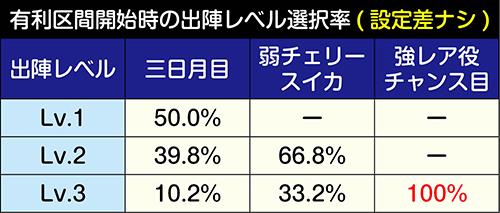 出陣レベル選択率(設定差ナシ)