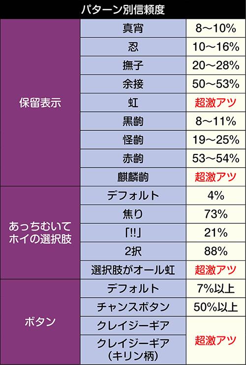 指闘ノ儀チャンスアップ別信頼度