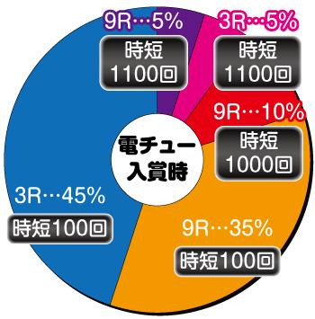 リング バースデイ 呪いの始まり_電チュー内訳