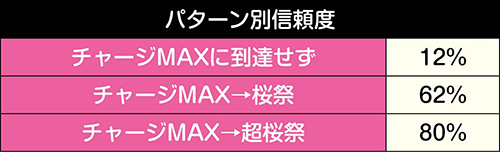 桜チャージパターン別信頼度