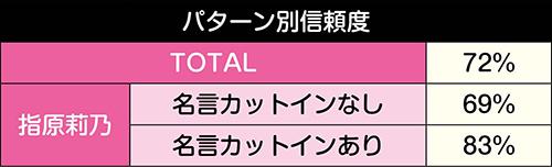 選抜総選挙ZONE信頼度