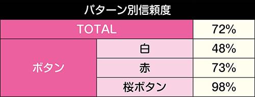 総選挙超絶SPリーチ信頼度