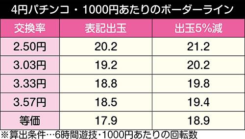 ぱちんこAKB48 桜LIGHT ver._ボーダーライン