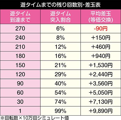 ぱちんこAKB48 桜LIGHT ver._天井期待値