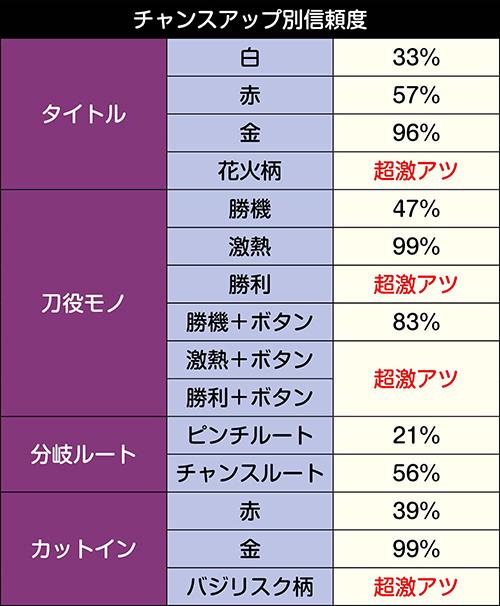 VS伊賀忍リーチ中・チャンスアップ別 信頼度