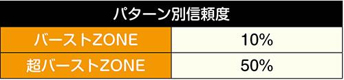(超)バーストZONE予告信頼度