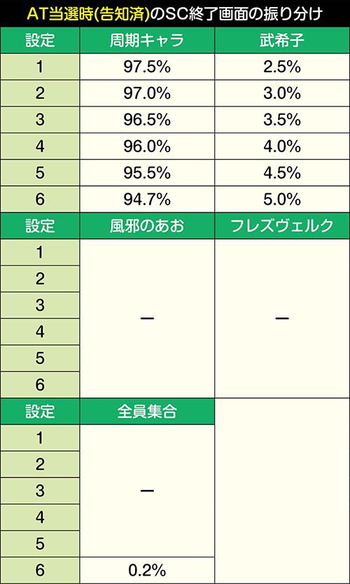 SC終了画面振り分け_AT当選告知済